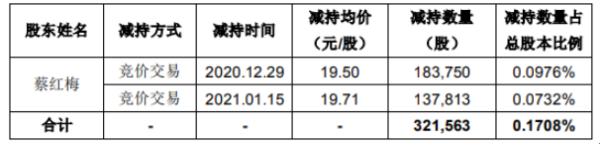 华铭智能股东蔡红梅减持32.16万股 套现约627.05万元
