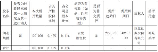 朗进科技控股股东朗进集团质押10万股 用于补充质押
