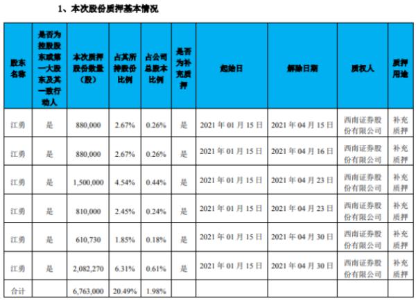 开元教育控股股东江勇质押676.3万股 用于补充质押