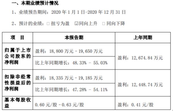 天铁股份2020年预计净利1.88亿-1.97亿增长48.33%-55.03% 市场需求快速增长