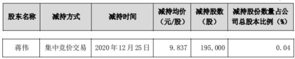 大金重工股东蒋伟减持19.5万股套 现约191.82万元
