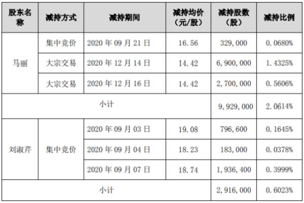赛升药业2名股东合计减持1284.5万股 套现合计约1.98亿元