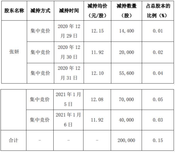 威星智能股东张妍减持20万股 套现约241.6万元