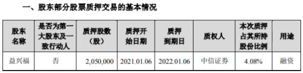中际旭创股东益兴福质押205万股 用于融资