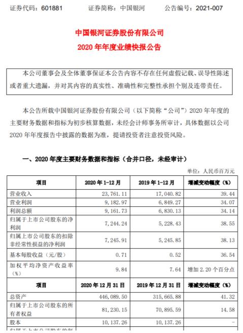 中国银河2020年度净利72.44亿增长38.55% 国际业务等有较大幅度增长