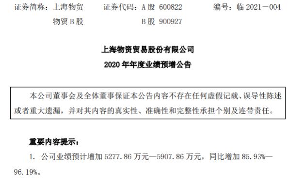 上海物贸2020年预计净利1.14亿-1.21亿增加86%-96% 扩大销售、降本增效