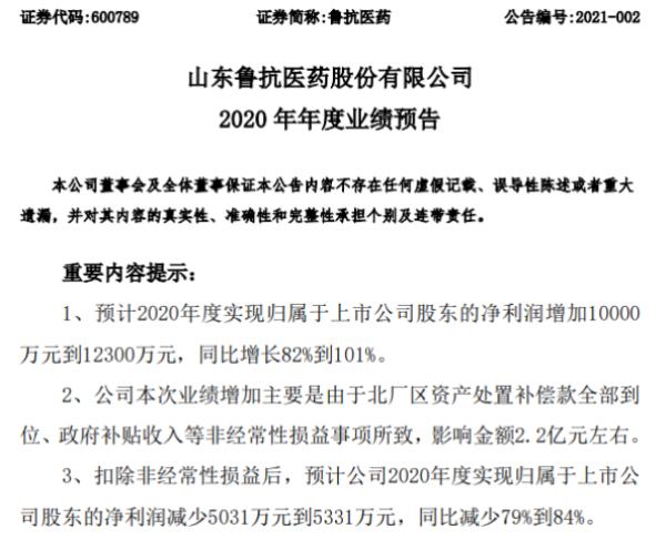 鲁抗医药2020年预计净利同比增加1亿-1.23亿增长82%-101% 收到搬迁补偿款