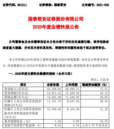国泰君安2020年度净利111.02亿增长28.54% 各项业务稳健发展