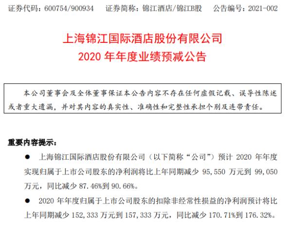 锦江酒店2020年预计净利1.02亿-1.37亿减少87%-91% 大陆境内酒店价格下降