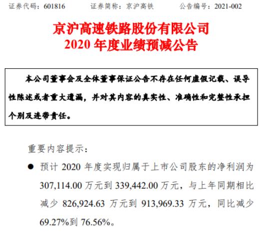 京沪高铁2020年预计净利30.7亿-33.9亿减少69%-77% 旅客出行需求降低