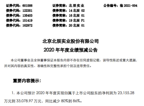 北辰实业2020年预计净利2.3亿-3.3亿减少80%-86% 结算高毛利率产品占比减少