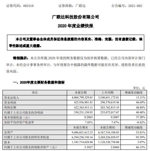广联达2020年度净利3.3亿增长40% 数字造价业务云转型利润指标逐步恢复