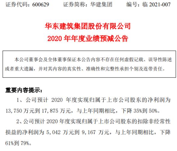 华建集团2020年预计净利1.38亿-1.79亿下降35%-50% 应收账款回收难度较大