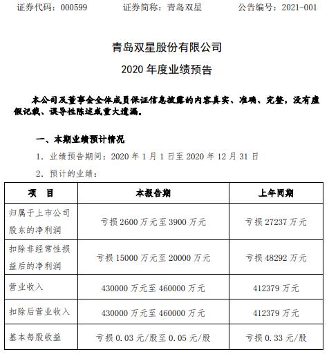 青岛双星2020年预计亏损2600万-3900万同比亏损减少 国内销量增长