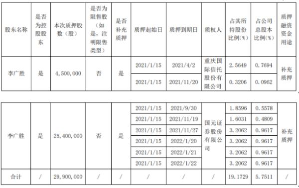 尚纬股份股东李广胜质押2990万股 用于补充质押