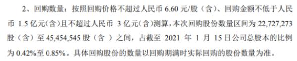 浙富控股将花不超3亿元回购公司股份 用于股权激励