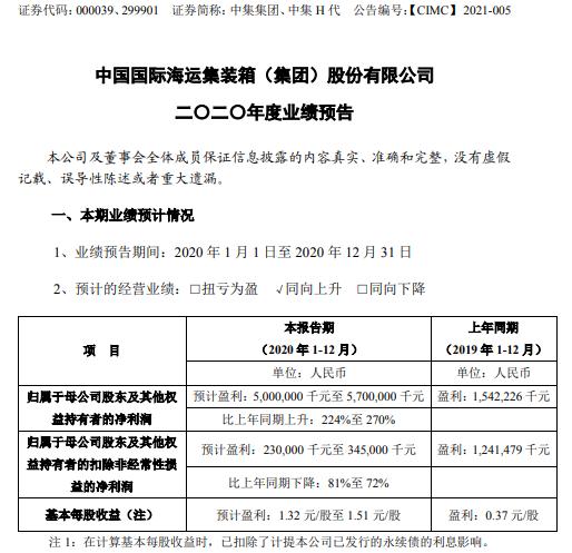 中集集团2020年预计净利50亿-57亿增长224%-270% 曲江文投完成增资