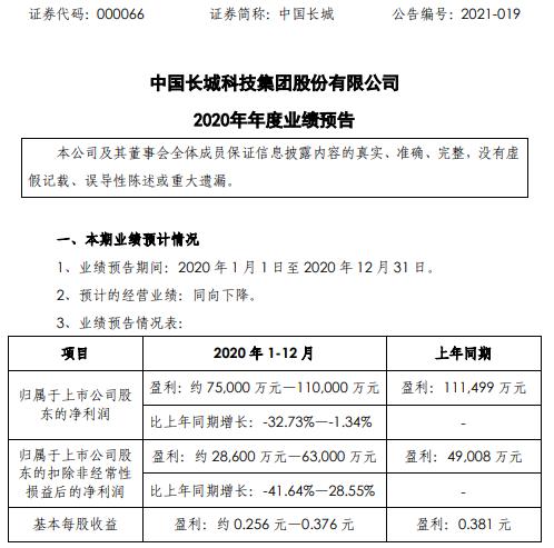 中国长城2020年预计净利约7.5亿-11亿 比上年同期下降1.34%-32.73%