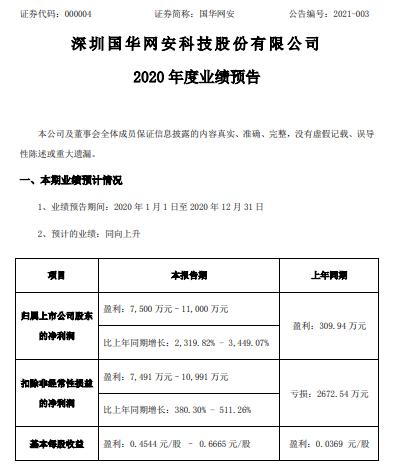 国华网安2020年预计净利7500万-1.1亿增长2320%-3449% 全资子公司实现利润所致