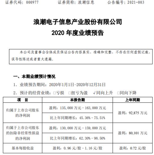 浪潮信息2020年预计净利13.5亿-16.3亿增长45.36%-75.51% 服务器市场份额提升