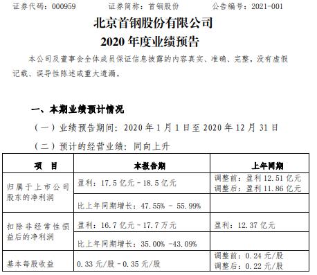 首钢股份2020年预计净利17.5亿-18.5亿增长47.55%-55.99% 二期一步工程陆续投产