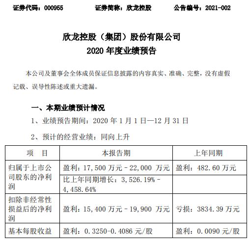 欣龙控股2020年预计净利1.75亿-2.2亿增长3526%-4459% 上游无纺布需求增长