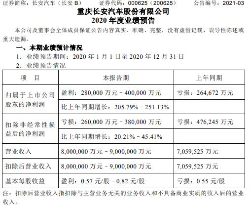 长安汽车2020年预计净利28亿-40亿同比扭亏为盈 销量增长