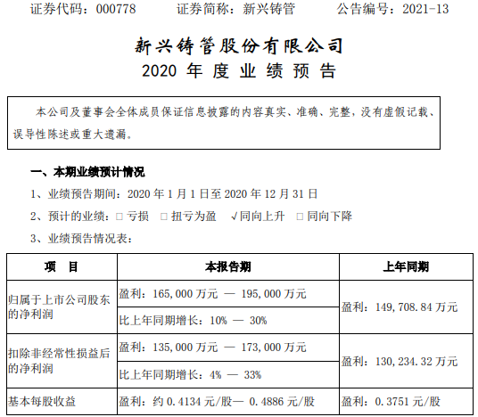 新兴铸管2020年预计净利16.5亿-19.5亿增长10%-30% 生产经营持续稳定