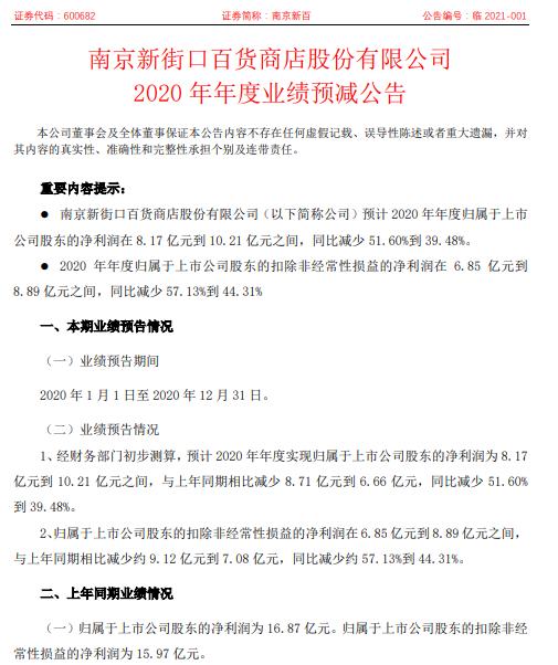 南京新百2020年预计净利8.17亿-10.21亿减少51.6%-39.48% 国内百货收入受到冲击