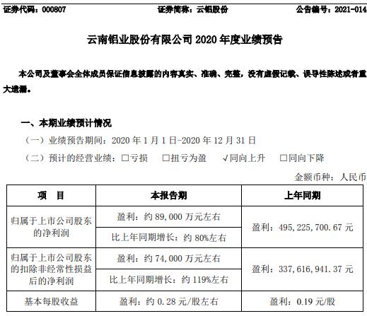 云南铝业股份有限公司预计2020年净利润约8.9亿元 增长约80% 铝制品价格企稳回升