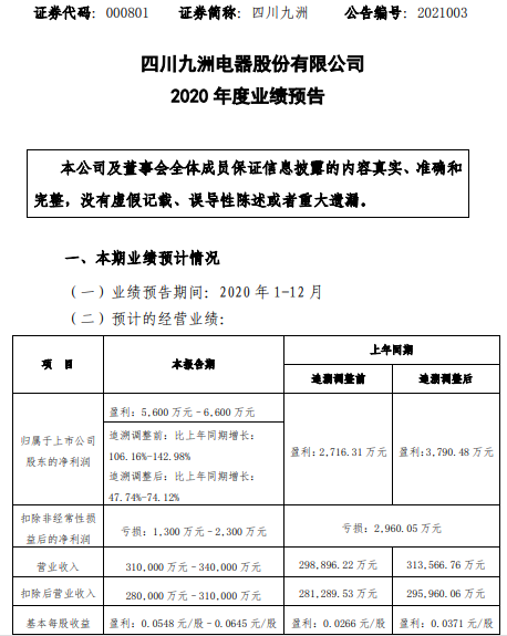 四川九洲2020年预计净利润5600万-6600万 增长47.74%-74.12% 国内市场大幅增长