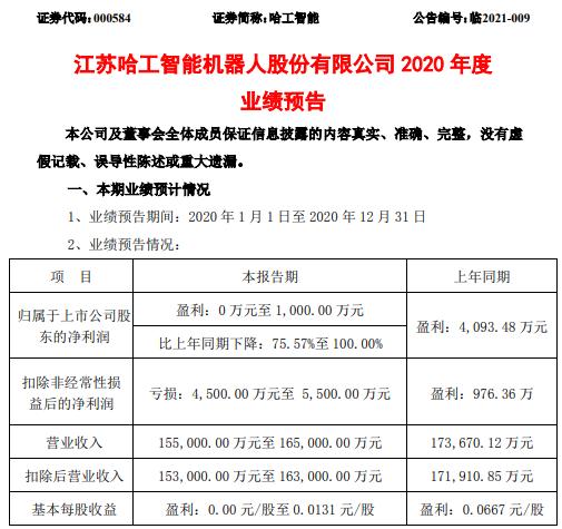 哈工智能2020年预计净利0万-1000万下降75.57%-100% 产品毛利率下降