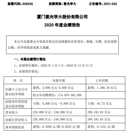 紫光学大2020年预计净利3800万-5600万增长174%-304% 出售参股公司股权取得投资收益