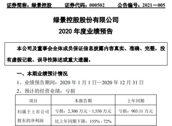 绿景控股2020年预计亏损1550万-2300万同比亏损增加 期间费用增加