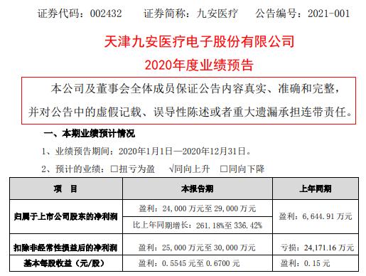 九安医疗2020年预计净利2.4亿-2.9亿增长261.18%-336.42% 产品毛利率有所提高