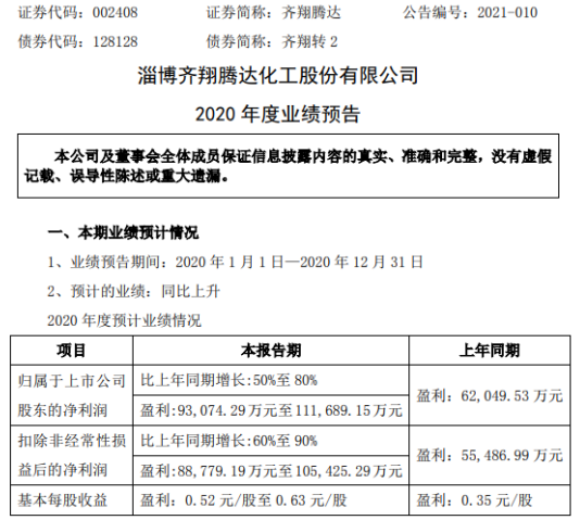 齐翔腾达2020年预计净利9.31亿-11.17亿增长50%-80% 供应链板块毛利提升