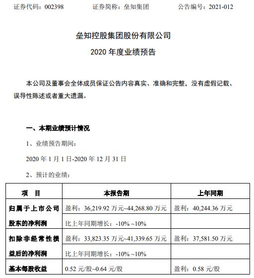 垒知集团2020年预计净利3.62亿-4.43亿增长-10%至10% 行业开工率逐步回升