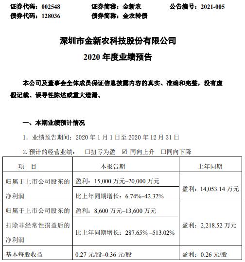 金新农2020年预计净利1.5亿-2亿增长6.74%-42.32% 生猪销售均价同比增长