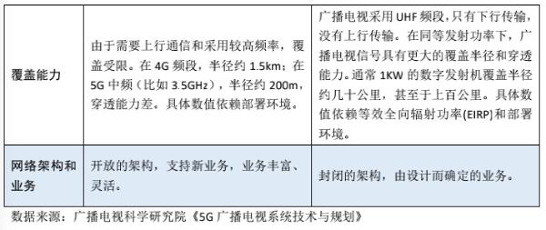 """5G网络部署应坚持""""广播网和通信网优势互补联合覆盖"""""""