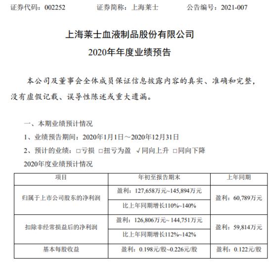 上海莱士2020年预计净利12.77亿-14.59亿增长110%-140% 血液制品销售收入增长