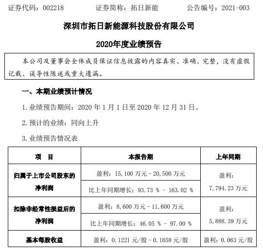 拓日新能2020年预计净利1.51亿-2.05亿增长93.73%-163.02% 玻璃、组件销量上涨