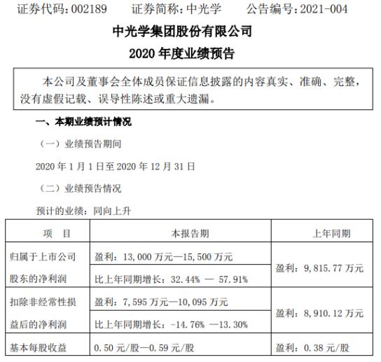 中国光学预计2020年净利润为1.3亿-1.55亿 增长32.44%-57.91% 规模效益稳步提升