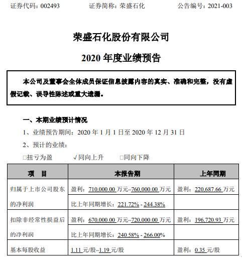 荣盛石化2020年预计净利润71-76亿 增长221.72%-244.38% 控股子公司效益明显释放