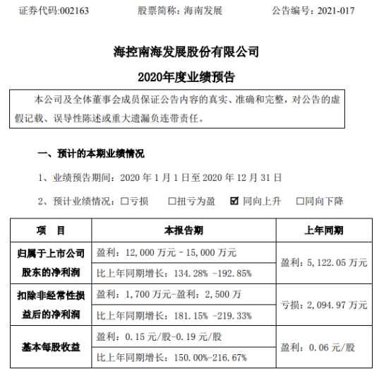 海南发展2020年预计净利1.2亿-1.5亿增长134.28%-192.85% 销售毛利增加所致