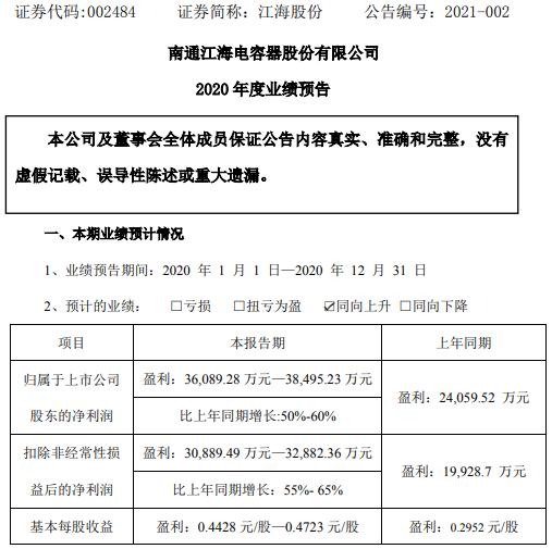 江海股份2020年预计净利3.61亿-3.85亿增长50%-60% 拳头产品市占率日益提升