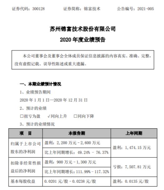 锦富技术2020年预计净利2200万-2600万同比增长49.24%-76.37% 产品毛利率增加