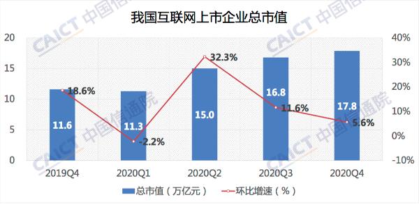 信通院:中国上市互联网企业总市值17.8万亿元