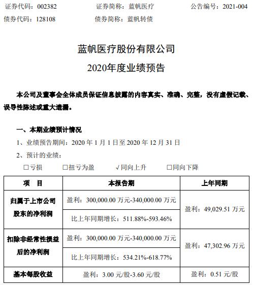 蓝帆医疗2020年预计净利30亿-34亿增长511.88%-593.46% 防护手套需求订单大幅增加