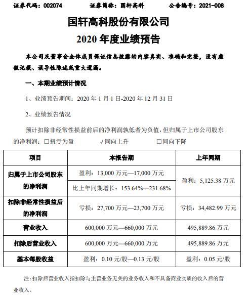 郭萱高新预计2020年净利润为1.3-1.7亿元 同比增长153.6%-231.7% 两轮车的出货量持续增长