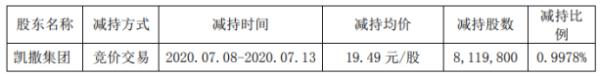 凯撒文化股东凯撒集团减持811.98万股 套现约1.58亿元